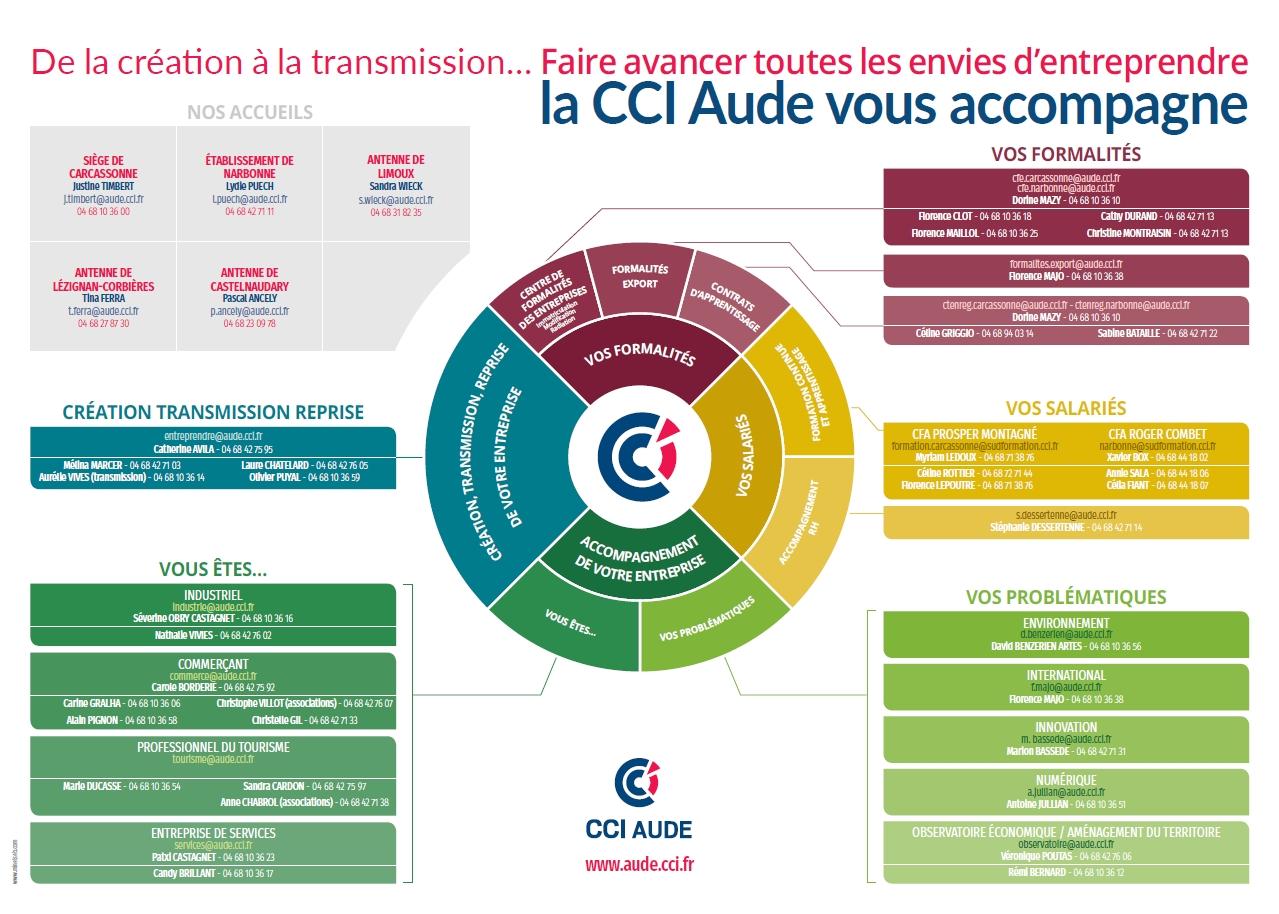 organigramme fonctionnel CCI Aude juillet 2018